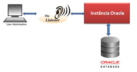 Cómo arrancar el listener de Oracle